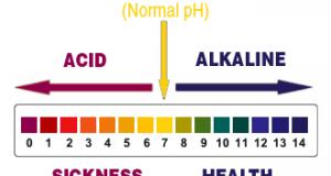 Препоръчителните алкални и киселинни стойности