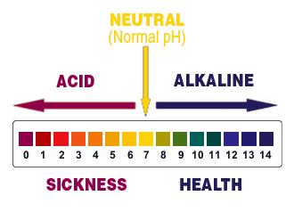 Photo of Препоръчителните алкални и киселинни стойности