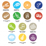 Европейски регламент изисква заведенията да информират за алергените в храната