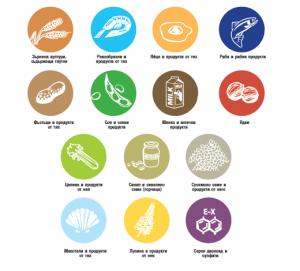 И в българските заведения вече можете да видите менюта, придружени от списък с хранителни алергени.