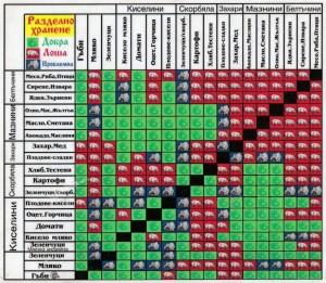 Таблица за разделно хранене