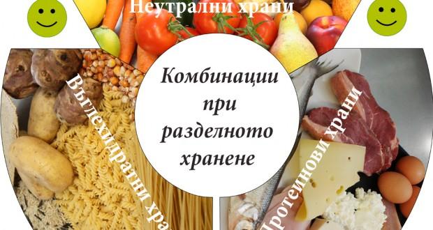 Принципи на разделно хранене и рецепти за здравословно благополучие