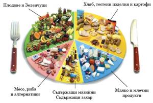 Как да се храним разделно?