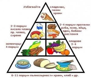 За да сме здрави, трябва да се храним правилно