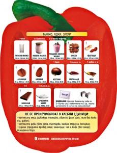 6.Белтъчините, като месо, сирене, ядки, се консумират в умерени количества