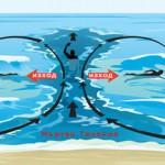 Как да се предпазим от мъртво течение – съветите на един спасител